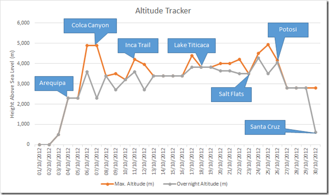 Altitude Tracker